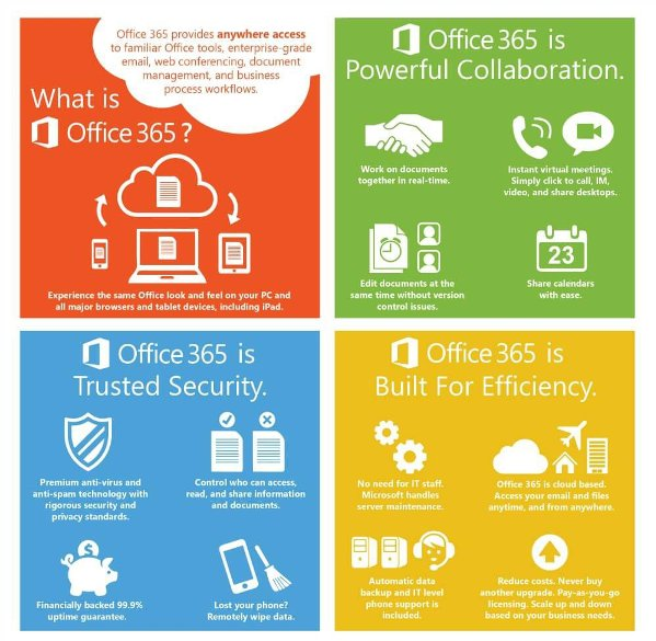 office 365 description